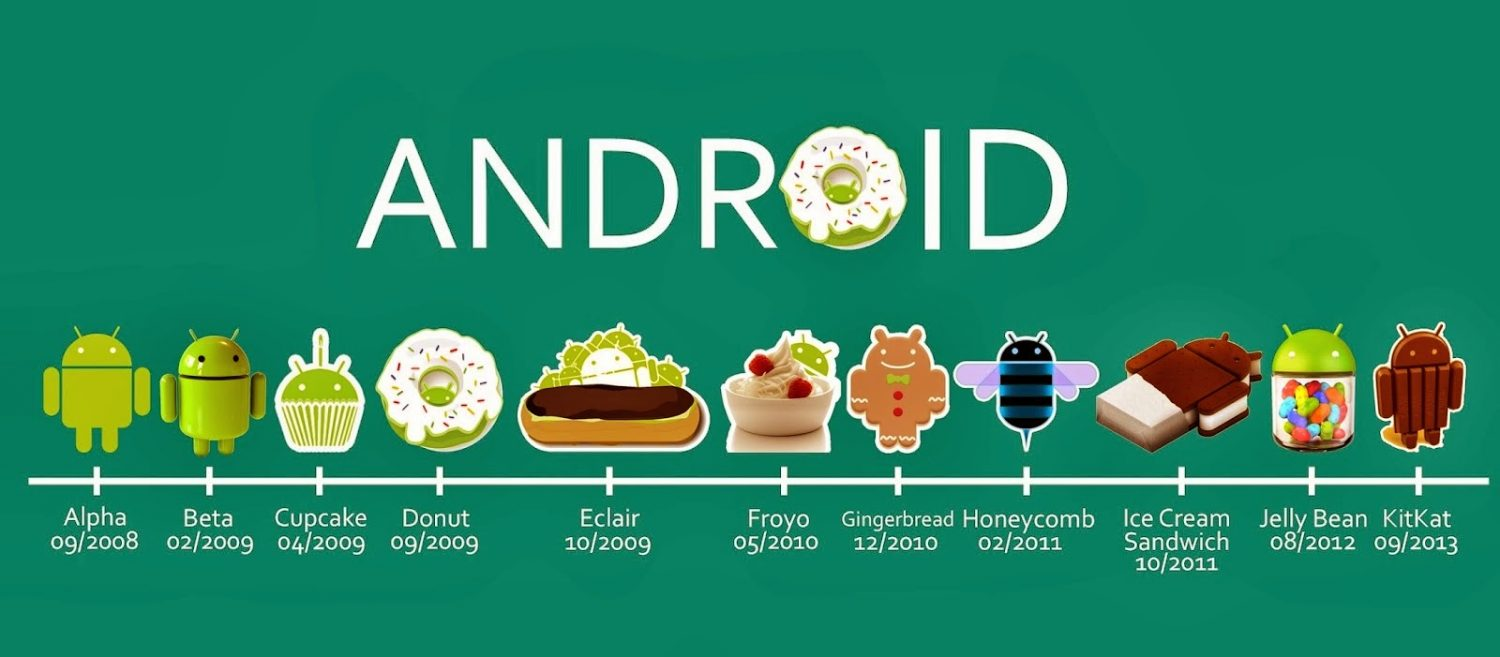 Android- Cupcake to Kitkat Journey
