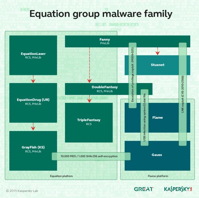 EQ-Family