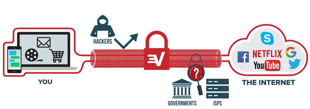 أفضل 5 خدمات VPN